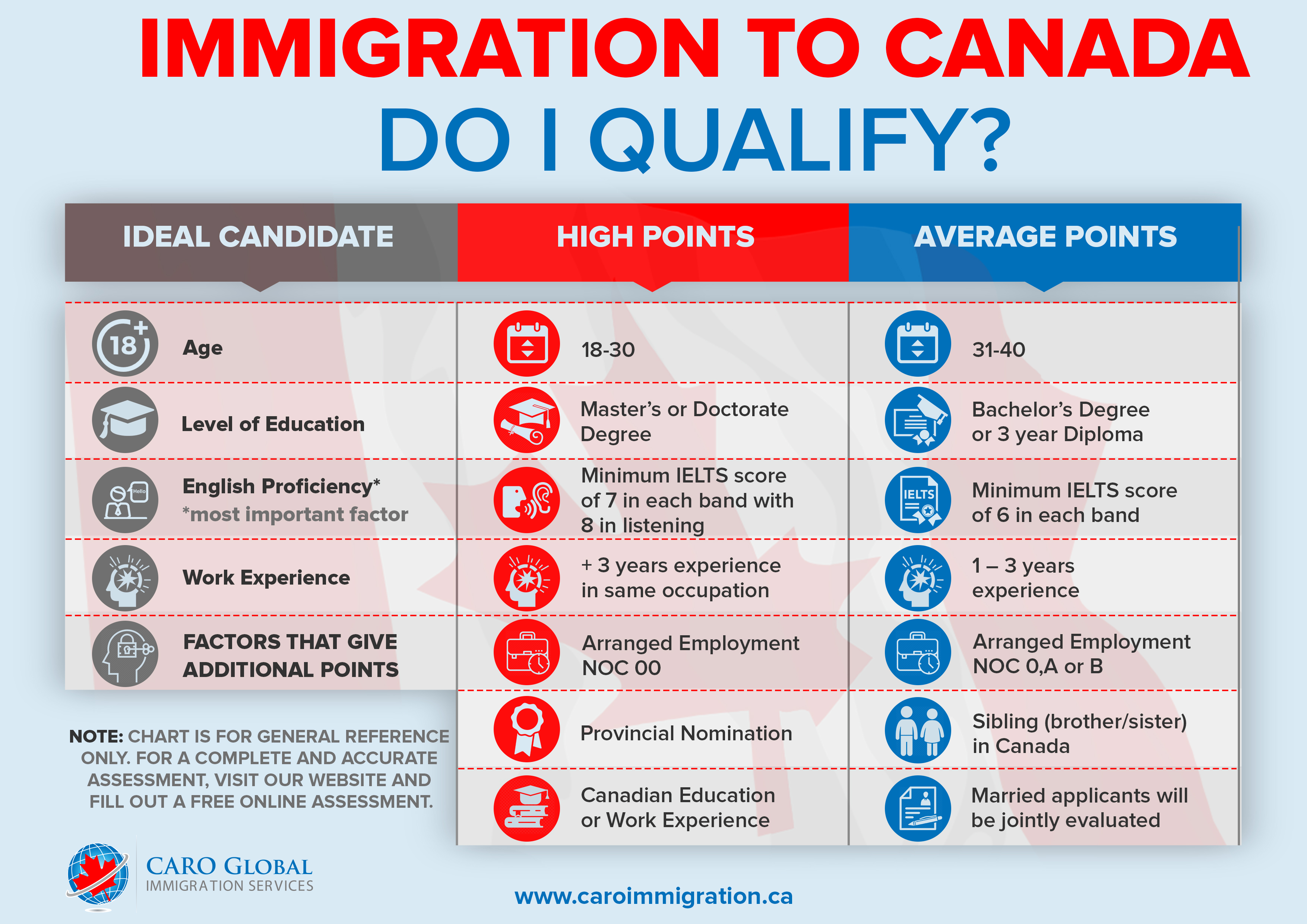 free assessment for canada express entry